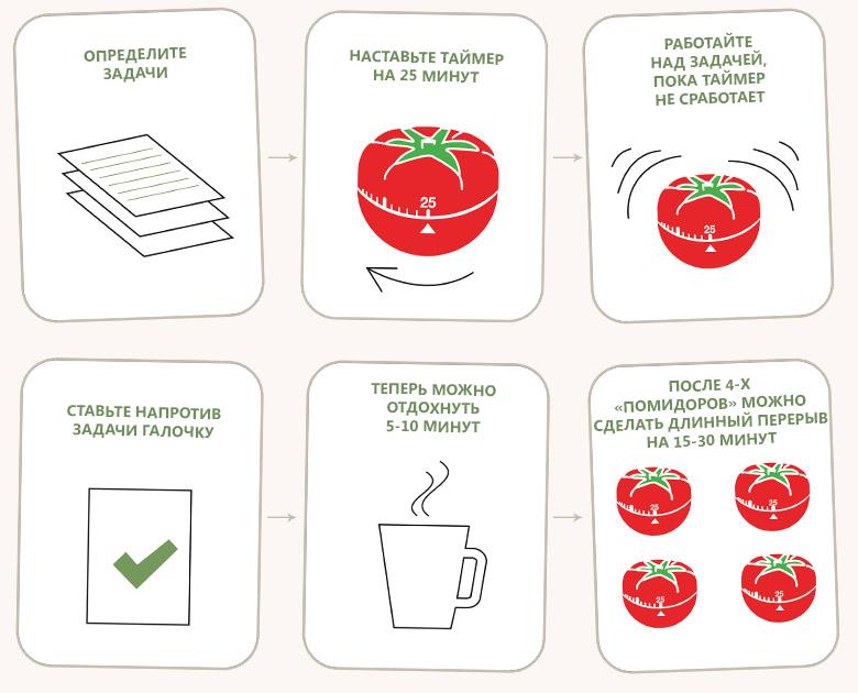 помидорный тайм менеджмент