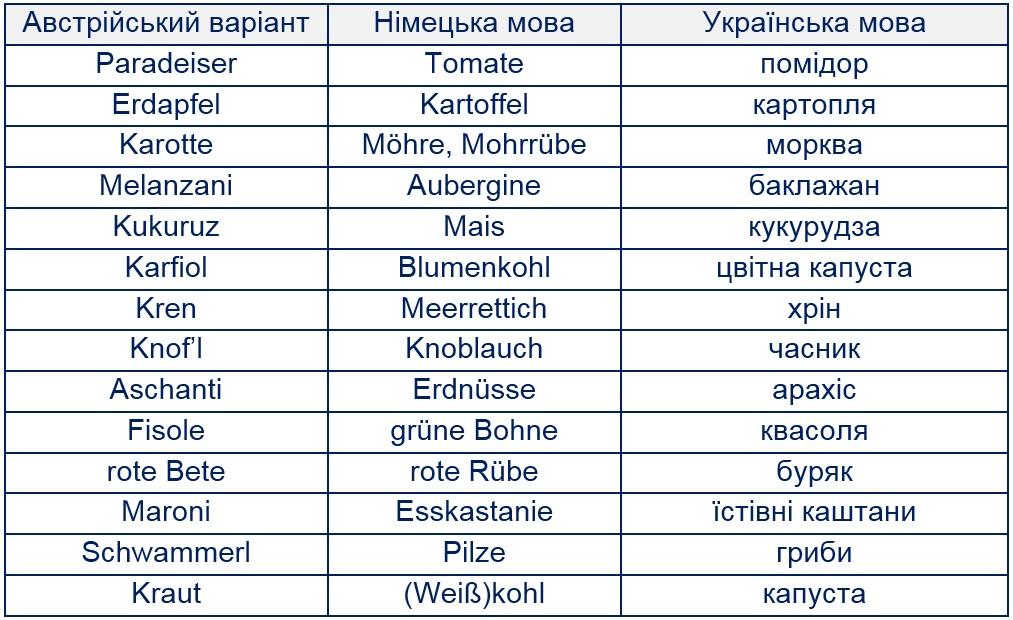 овочі німецькою, переклад з німецької мови